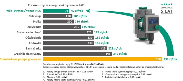 Oszczędność energii z pompą Wilo-Stratos / Yonos PICO