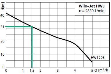 Charakterystyka hydrofora Wilo-Jet HWJ 203