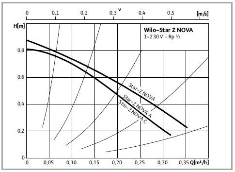 Charakterystyka pompy Wilo-Star-Z NOVA