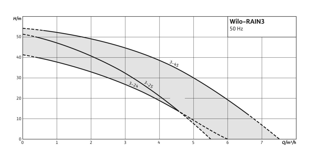 Wilo-RAIN3 - charakterystyki