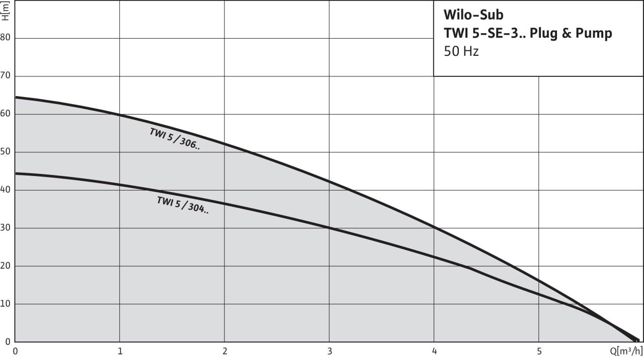 Wilo-Sub TWI 5-SE Plug & Pump - charakterystyki